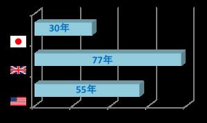 長期優良鹿児島グラフ