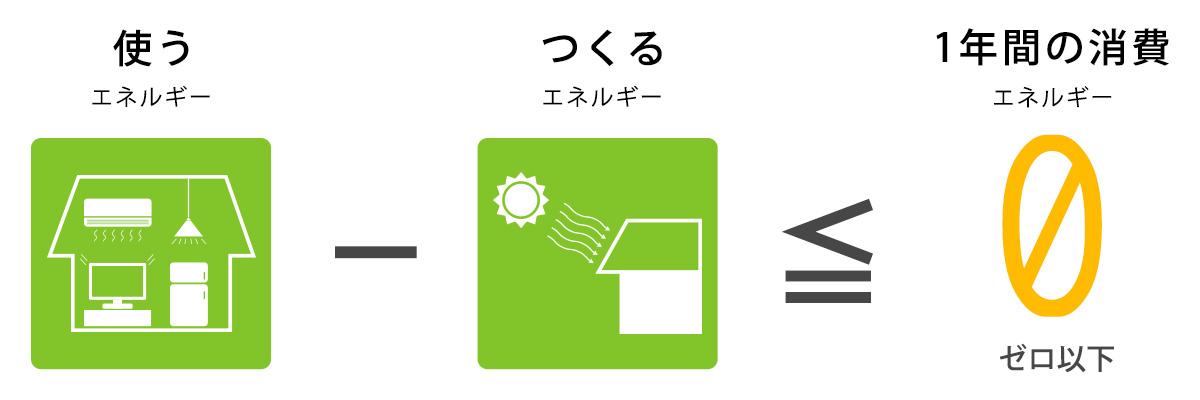 (使うエネルギー)-(つくるエネルギー)≦1年間の消費エネルギー