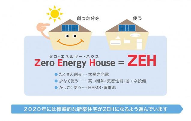 "ZEHで新築注文住宅はZEHの津曲工業""図3"""